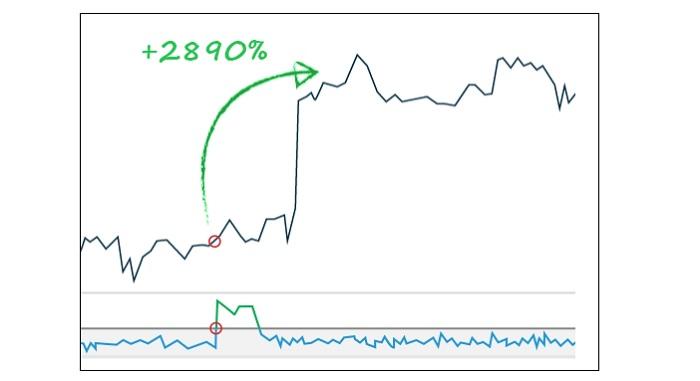 Ripple měna: zítra vyberete 1500 Kč, za 3 dny 6000 Kč, a za 7 dokonce 60 000 Kč!